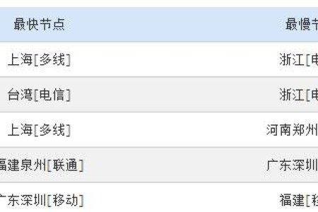 Linode vps日本数据中心速度还稳定不?