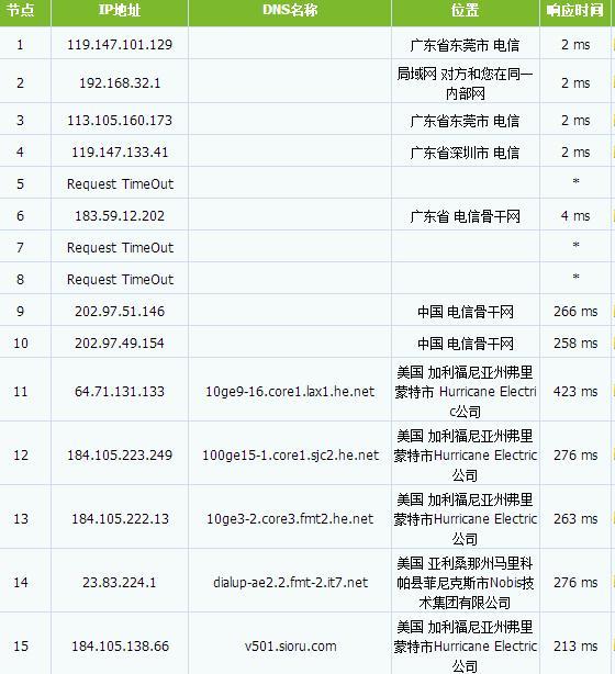 搬瓦工bandwagonhost弗里蒙特vps主机 512M内存/10gSSD/1T流量/.99年付 附简单评测