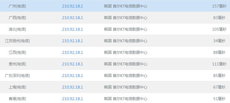 星光互联韩国vps主机优惠码 KVM 512M内存 400G流量 月付7刀