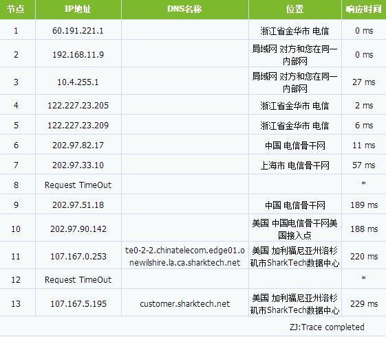IOzoom KVM 1核 2GB  20G SSD硬盘  2TB流量 免费DDOS防护 洛杉矶 /月
