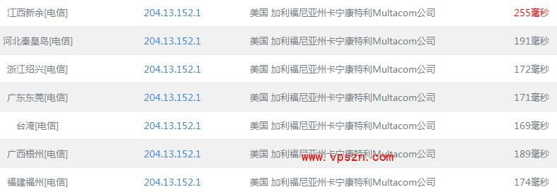 80VPS优惠活动 XEN 2核 1G内存 25G硬盘 2M不限流量 香港 50元/月